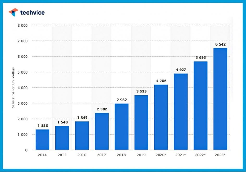 Statista. Retail e-commerce sales worldwide from 2014 to 2023