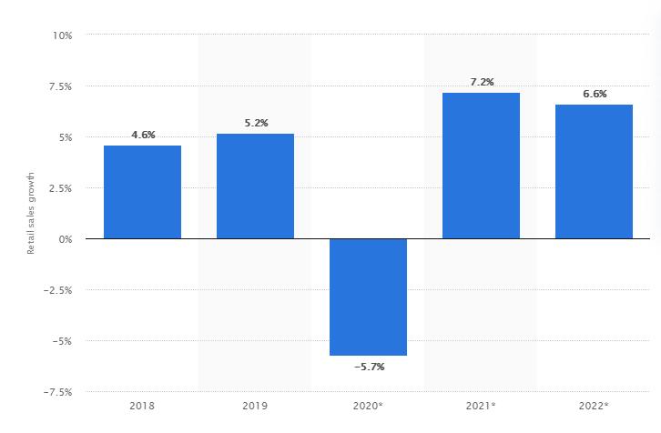 Forecast for retail sales growth worldwide from 2018 to 2022