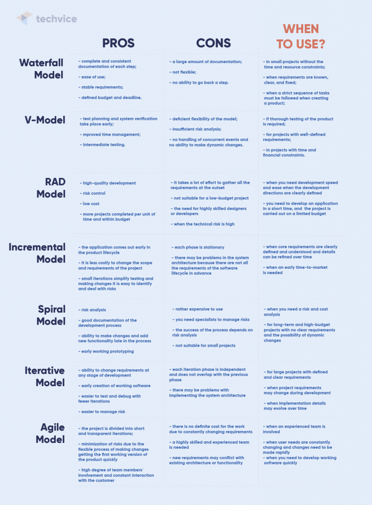 Comparison of software development methodologies, their pros, cons and when they can be applied