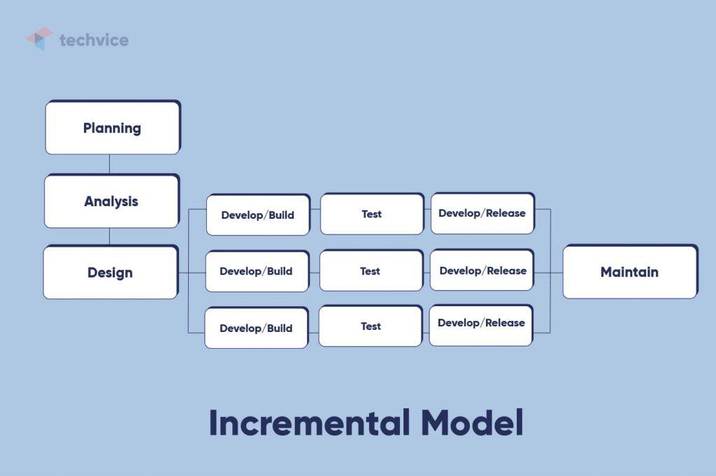 Development methodologies: schematic illustration of how the Incremental Model works