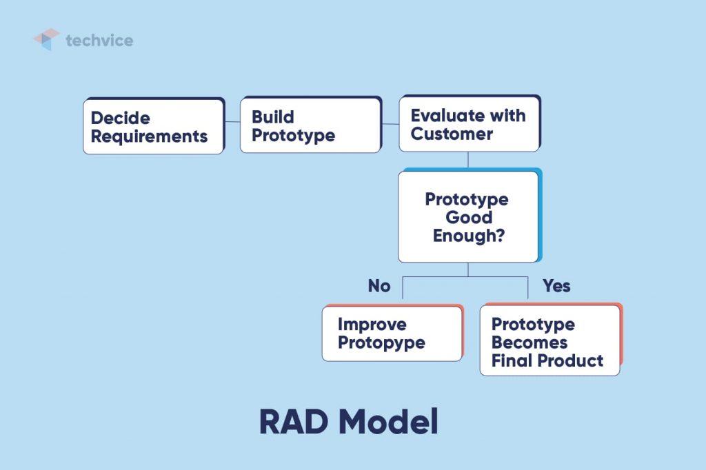 Development methodologies: schematic illustration of how the RAD Model works