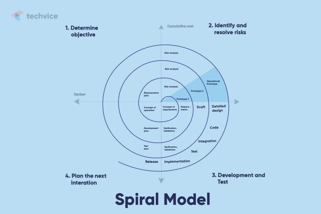 Development methodologies: schematic illustration of how the Spiral Model works