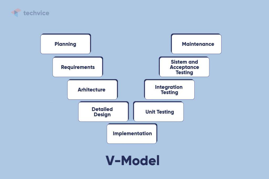 Development methodologies: schematic illustration of how the V-Model works