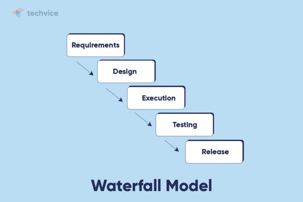 Development methodologies: schematic illustration of how the Waterfall Model works