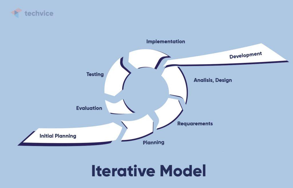 Development methodologies: schematic illustration of how the Iterative Model works