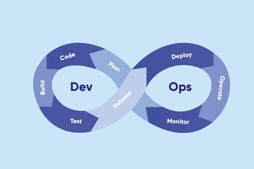 DevOps Deployment Methodology