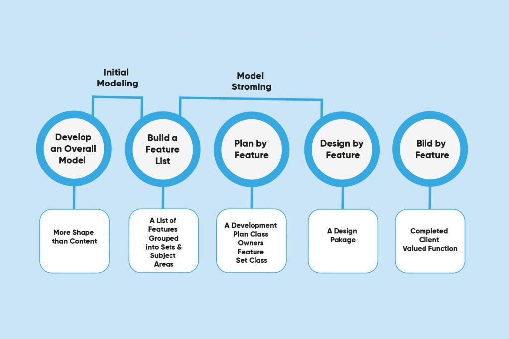 Feature-Driven Development Methodology