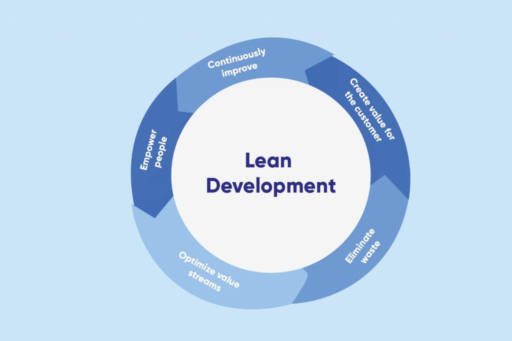 Lean Development