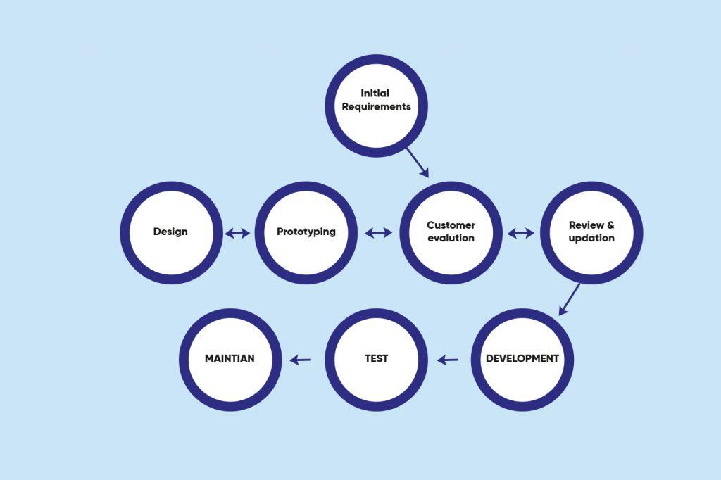 Prototype Methodology