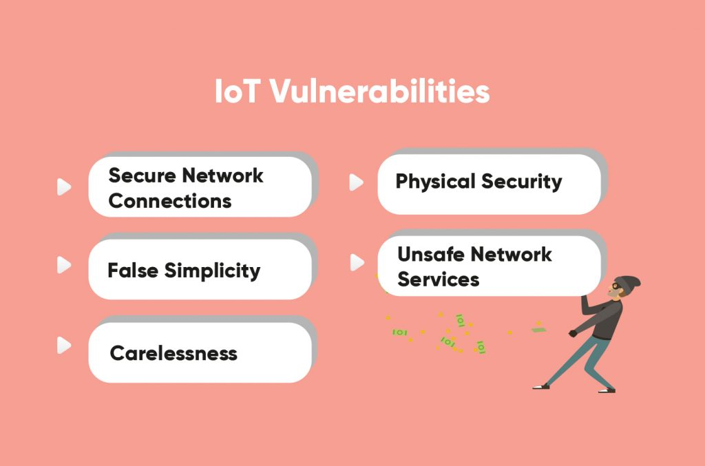 IoT systems vulnerabilities