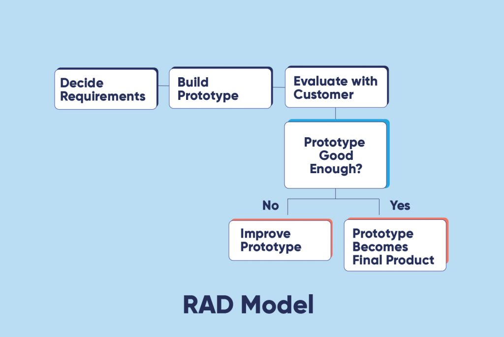 RAD Model (Rapid Application Development Model)